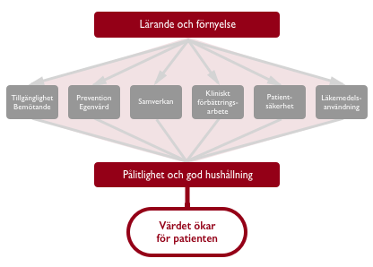 The Strategic Areas of Improvement in Healthcare as defined by Jönköping County Council